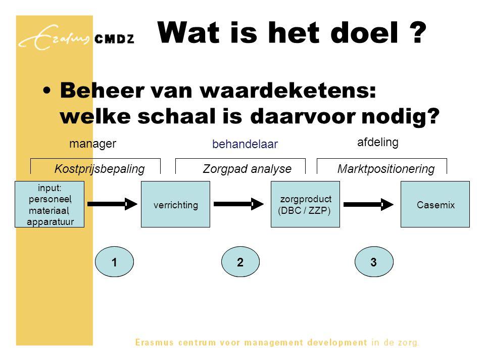 Wat is het doel Beheer van waardeketens: welke schaal is daarvoor nodig manager. behandelaar. afdeling.