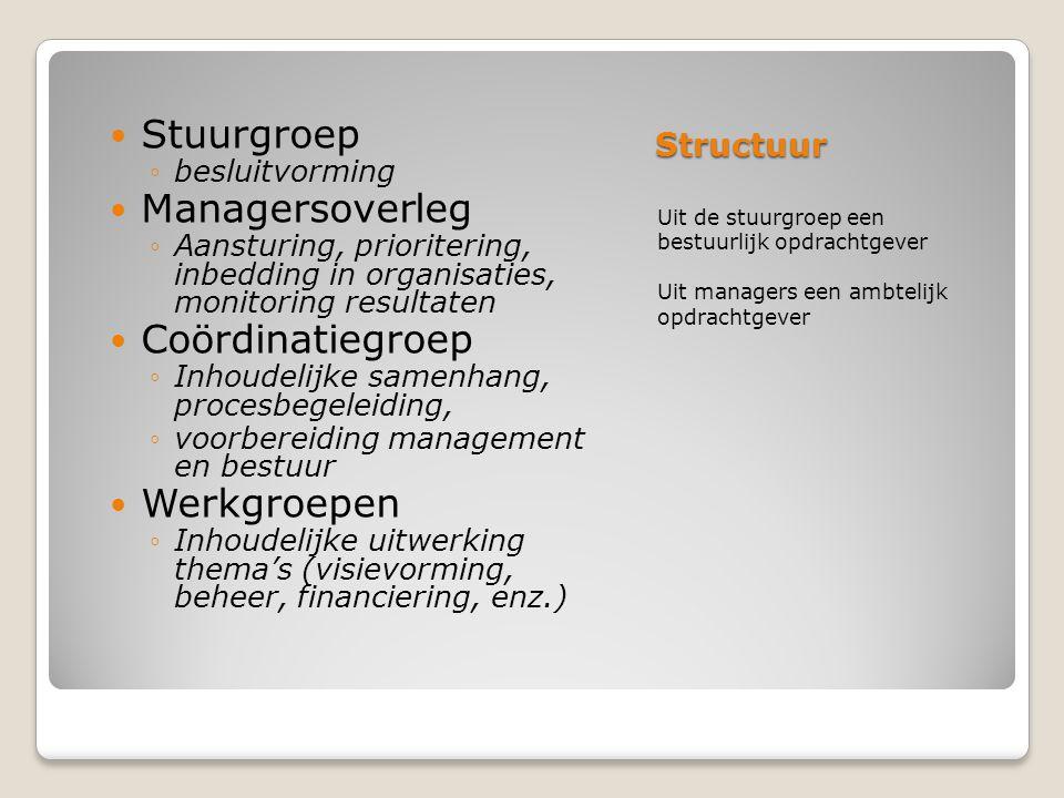 Stuurgroep Managersoverleg Coördinatiegroep Werkgroepen Structuur