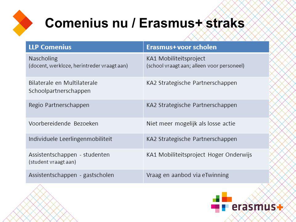 Comenius nu / Erasmus+ straks