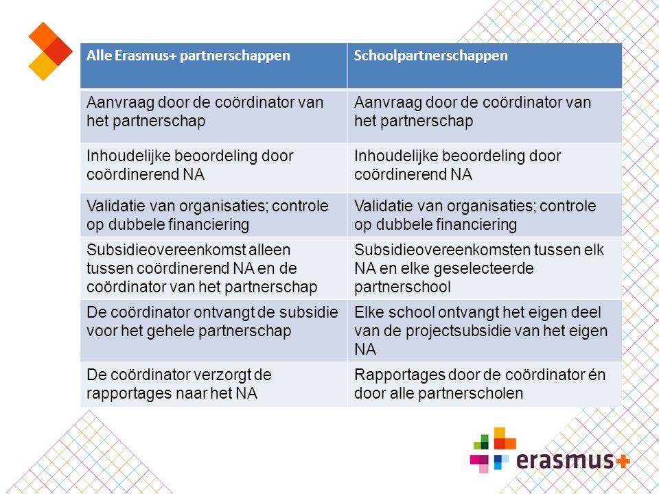 Alle Erasmus+ partnerschappen