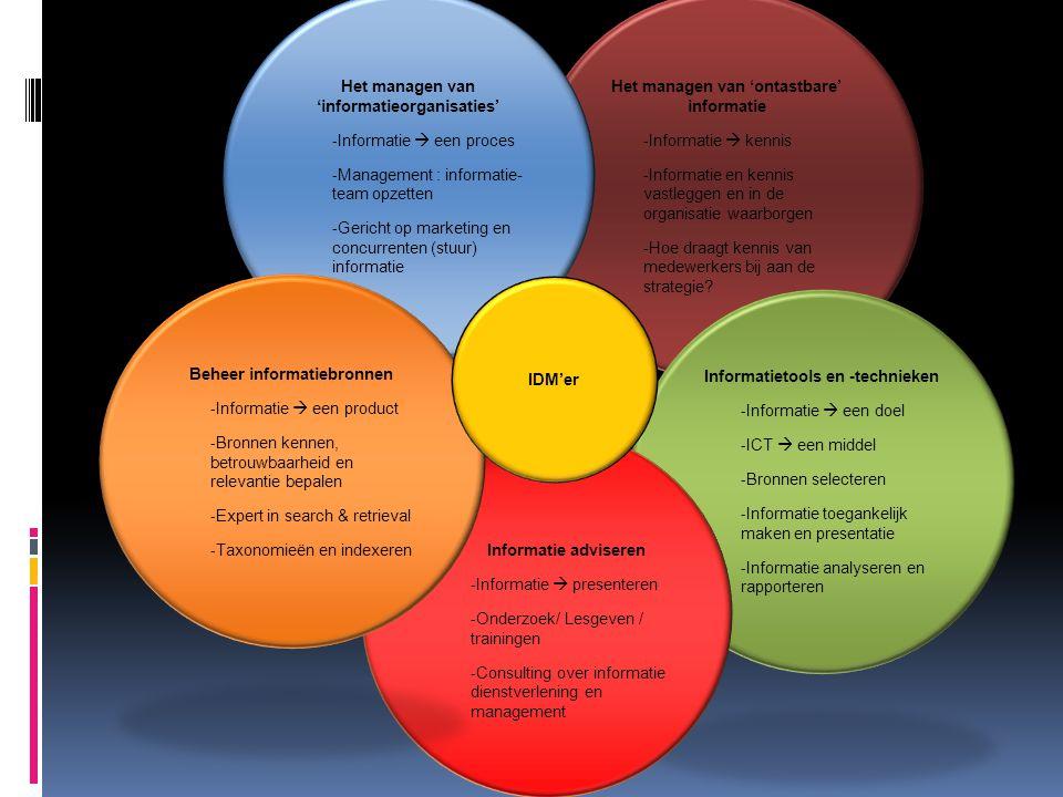 Het managen van 'informatieorganisaties'