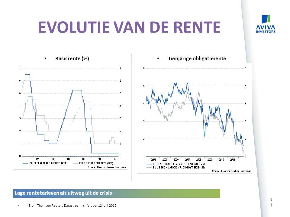 EVOLUTIE VAN DE RENTE Basisrente (%) Tienjarige obligatierente (%)