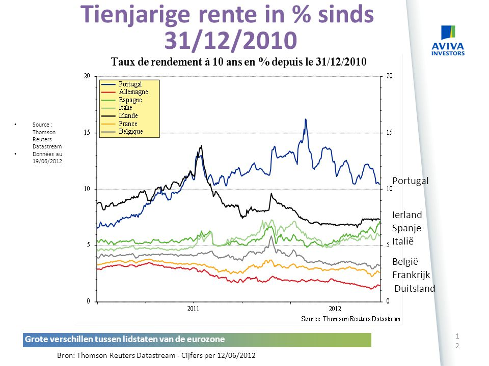 Tienjarige rente in % sinds 31/12/2010