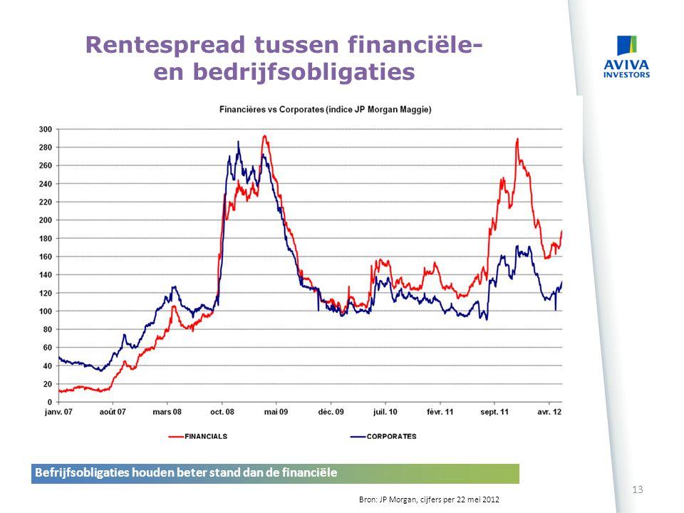 Rentespread tussen financiële- en bedrijfsobligaties