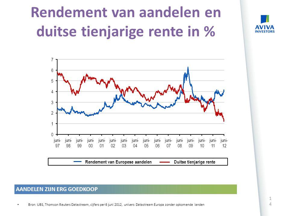 Rendement van aandelen en duitse tienjarige rente in %