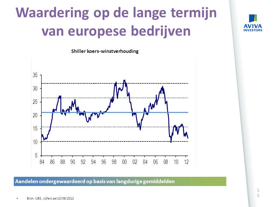Waardering op de lange termijn van europese bedrijven