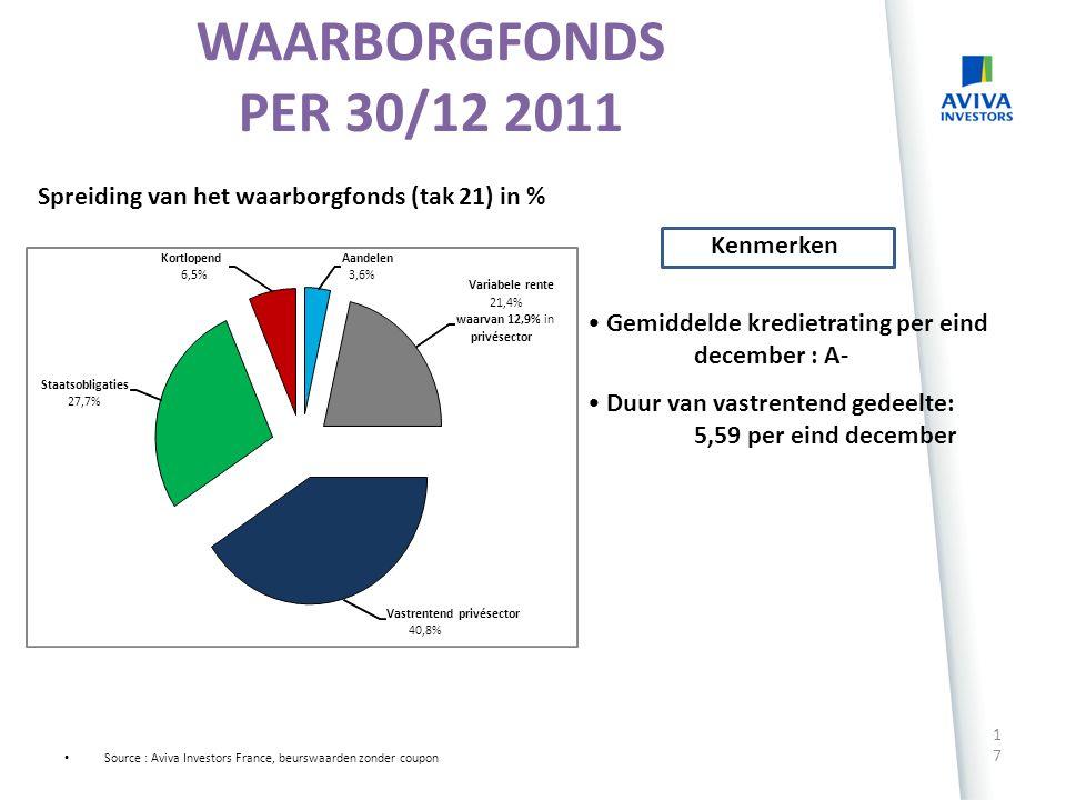 WAARBORGFONDS PER 30/12 2011 Spreiding van het waarborgfonds (tak 21) in % Gemiddelde kredietrating per eind december : A-