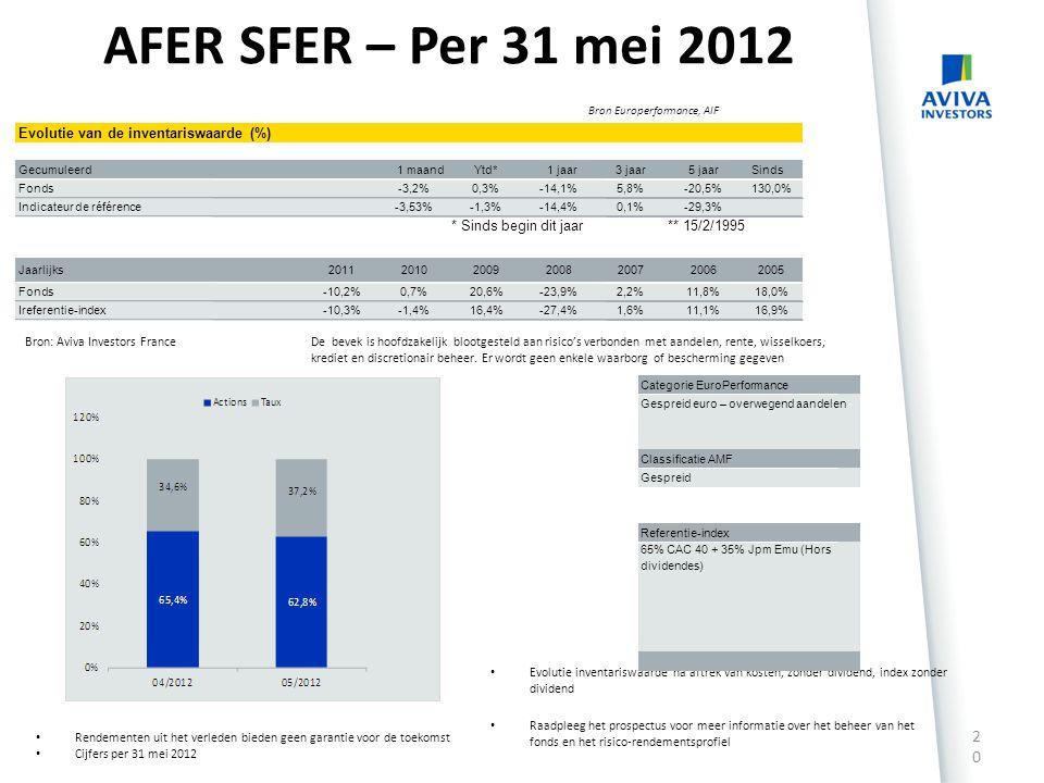 AFER SFER – Per 31 mei 2012 Evolutie van de inventariswaarde (%)