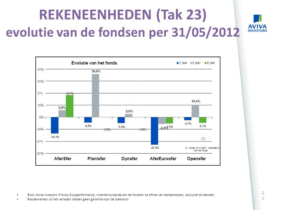 REKENEENHEDEN (Tak 23) evolutie van de fondsen per 31/05/2012