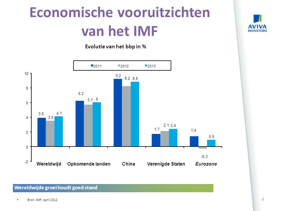 Economische vooruitzichten van het IMF