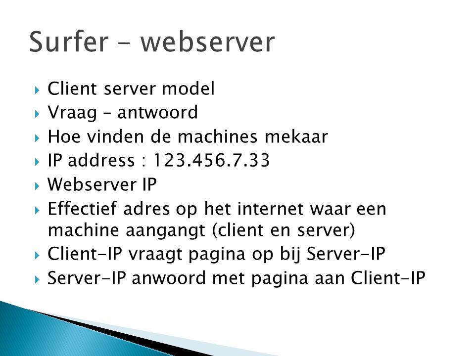 Surfer - webserver Client server model Vraag – antwoord
