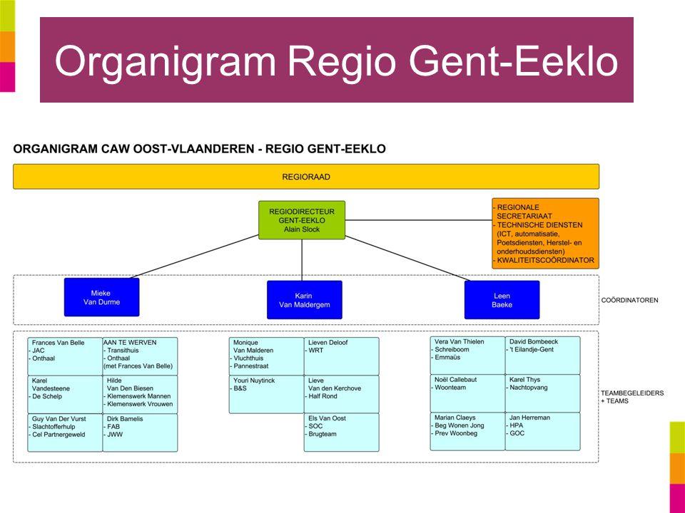Organigram Regio Gent-Eeklo