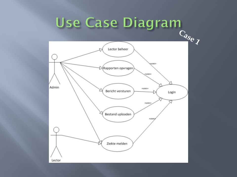 Use Case Diagram Case 1