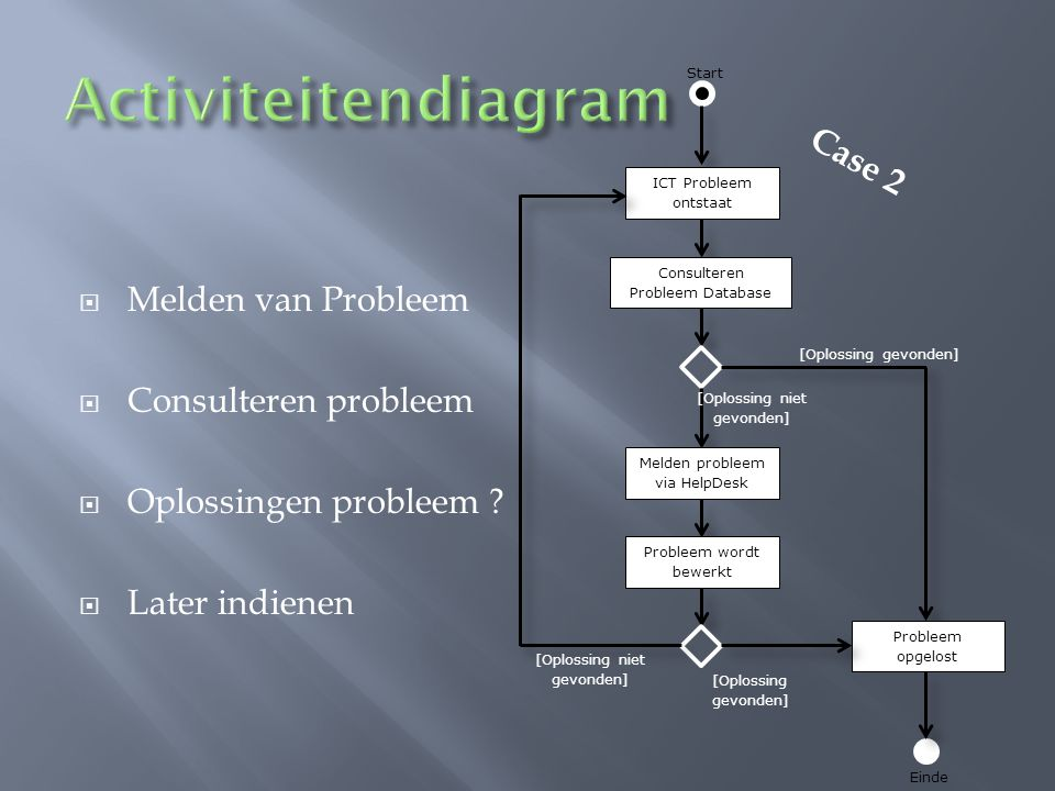 Activiteitendiagram Case 2 Melden van Probleem Consulteren probleem