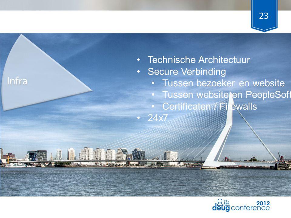 Infra Technische Architectuur Secure Verbinding