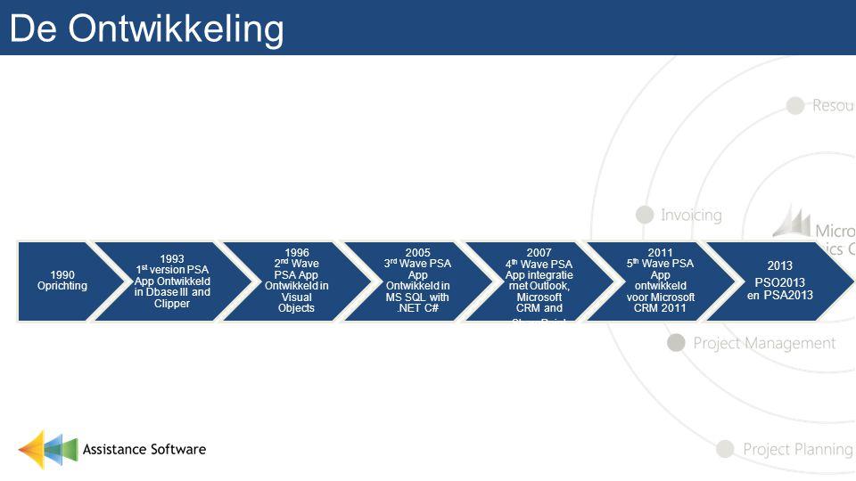 De Ontwikkeling 2013 PSO2013 en PSA2013 1990 Oprichting