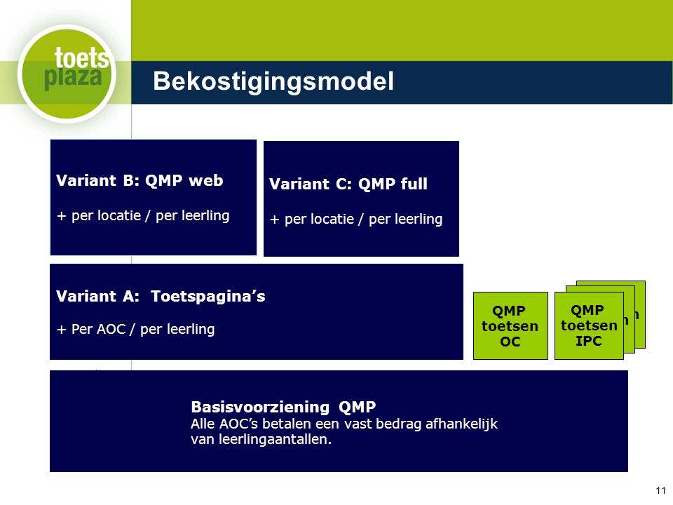Bekostigingsmodel Variant B: QMP web Variant C: QMP full