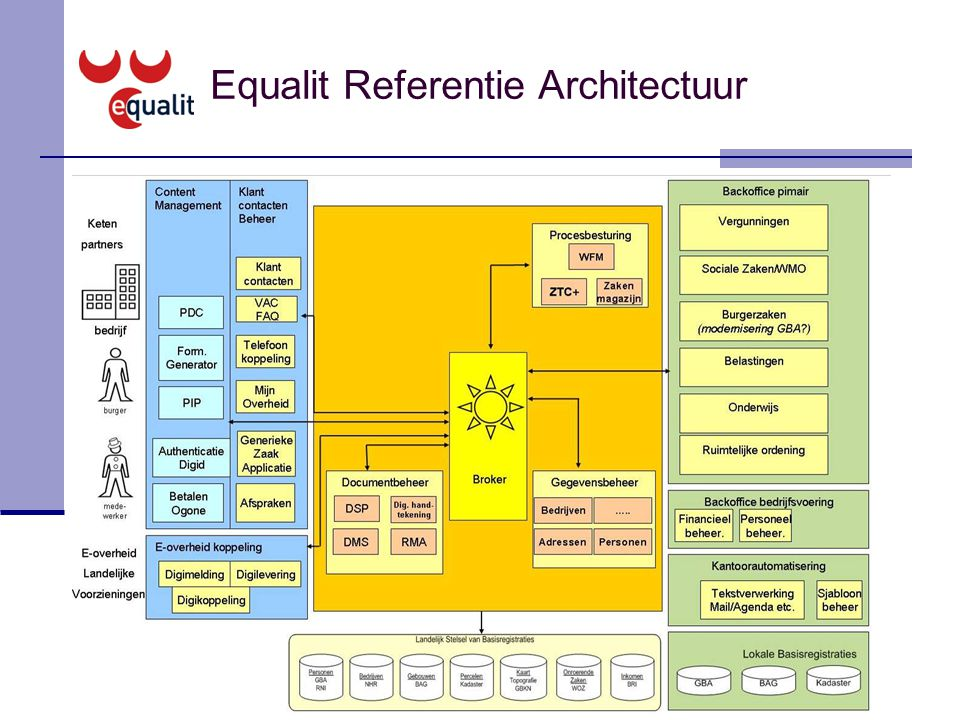 Equalit Referentie Architectuur