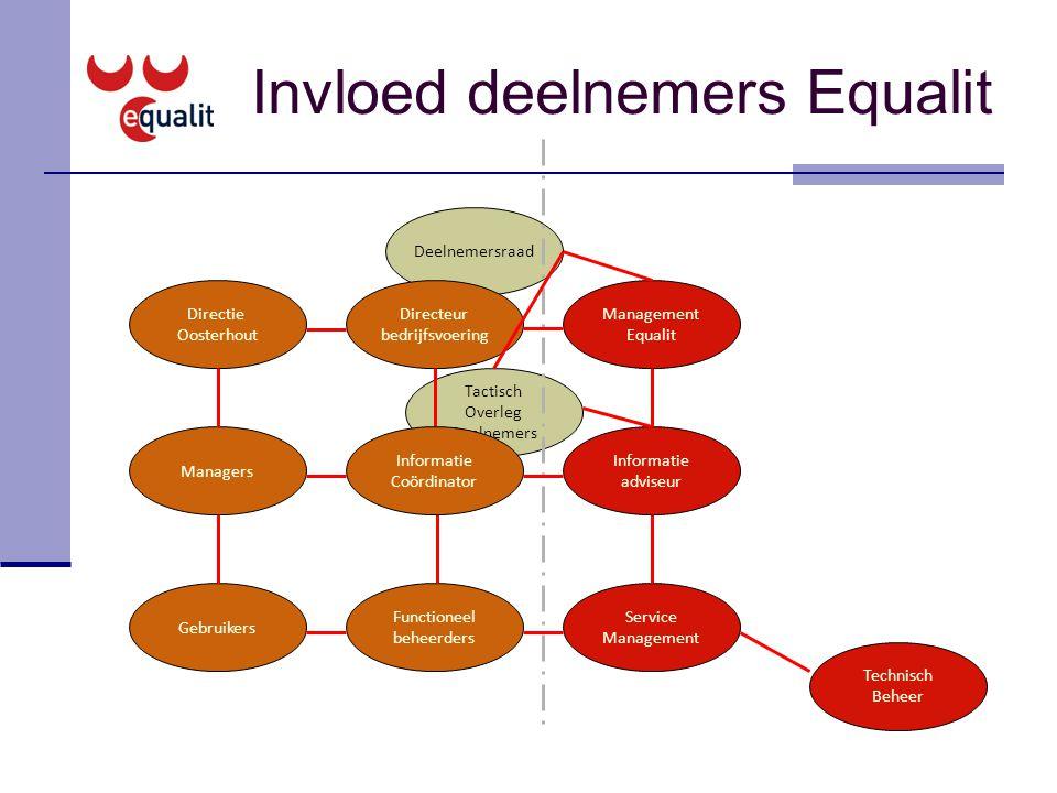 Invloed deelnemers Equalit