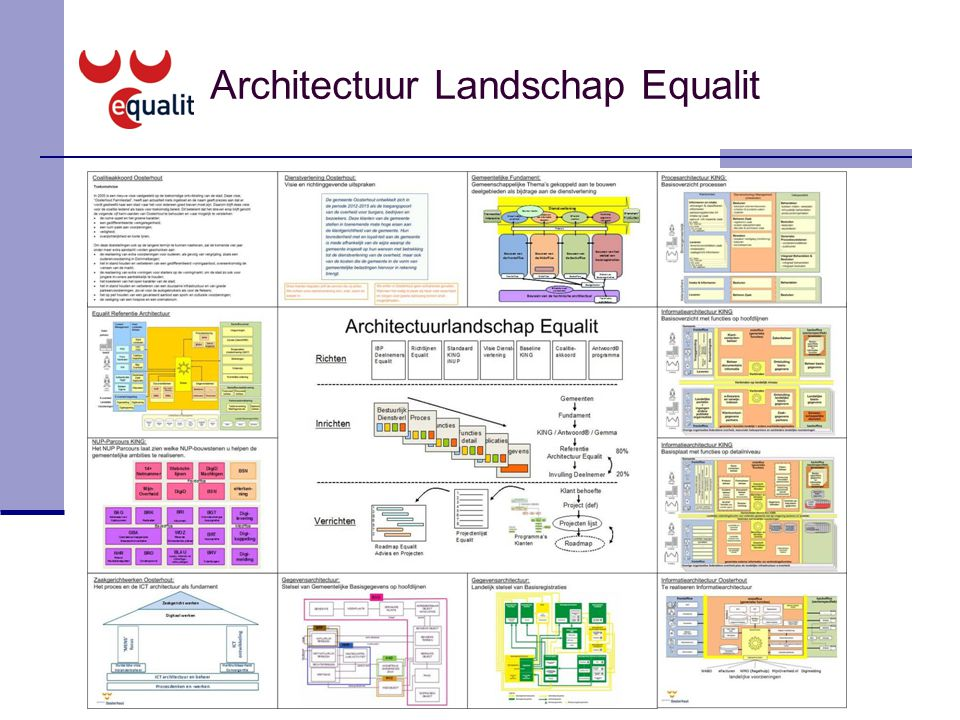 Architectuur Landschap Equalit