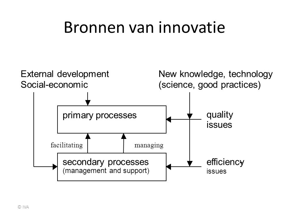Bronnen van innovatie primary processes secondary processes