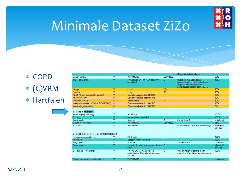 Minimale Dataset ZiZo COPD (C)VRM Hartfalen ROHA 2011