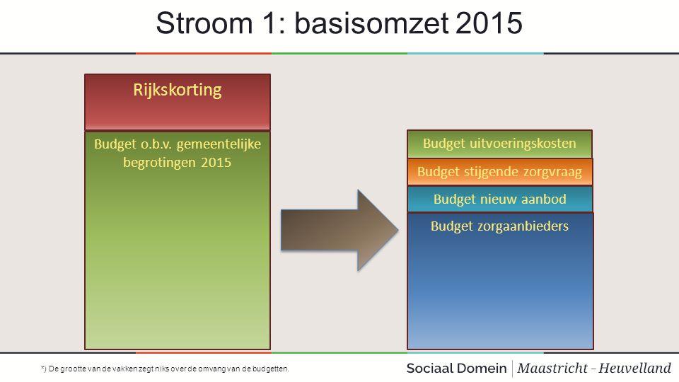Stroom 1: basisomzet 2015 Rijkskorting