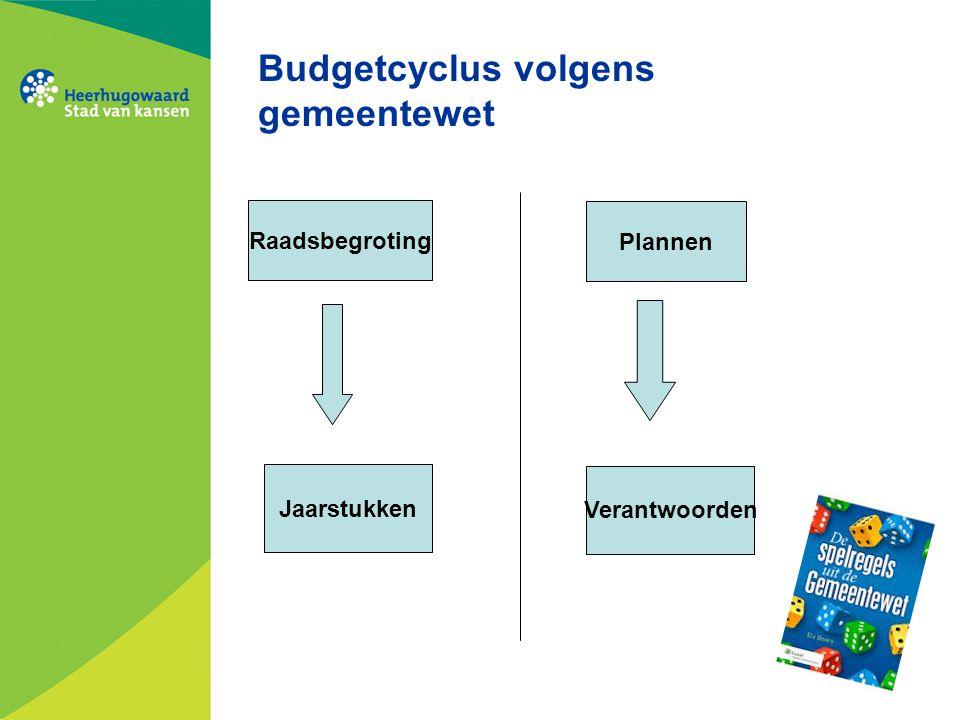 Budgetcyclus volgens gemeentewet