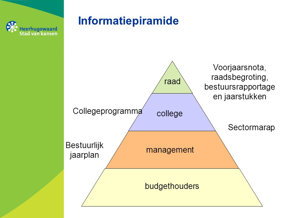 Informatiepiramide Voorjaarsnota, raadsbegroting, bestuursrapportage