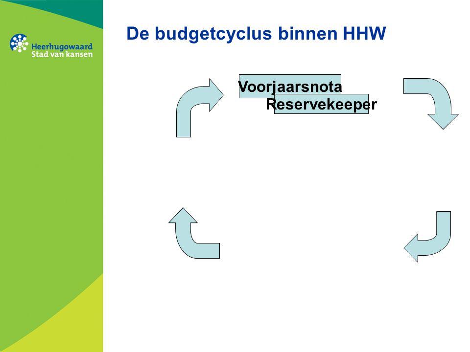 De budgetcyclus binnen HHW