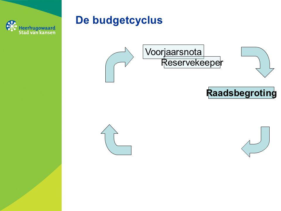 De budgetcyclus Voorjaarsnota Reservekeeper Raadsbegroting