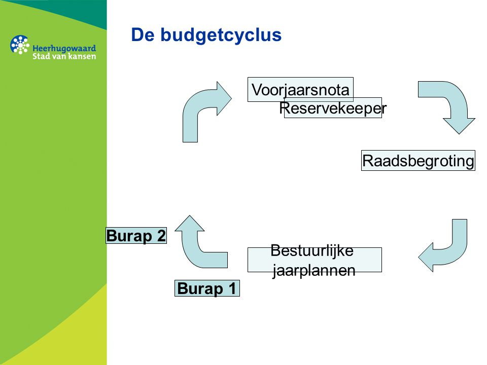 De budgetcyclus Voorjaarsnota Reservekeeper Raadsbegroting Burap 2