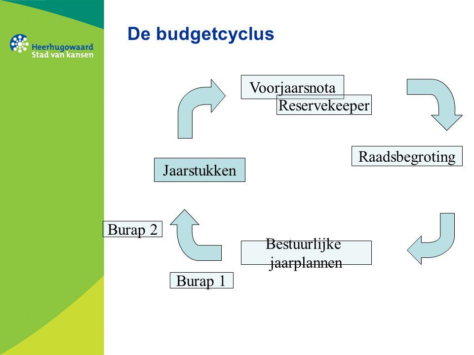 De budgetcyclus Voorjaarsnota Reservekeeper Raadsbegroting Jaarstukken