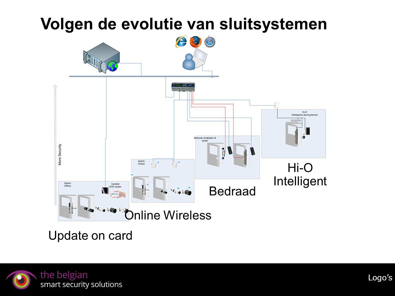 Volgen de evolutie van sluitsystemen
