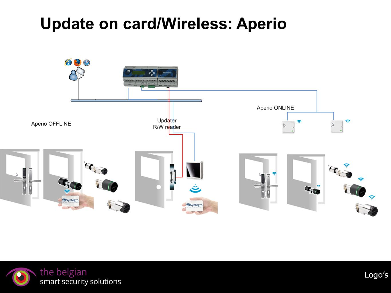 Update on card/Wireless: Aperio