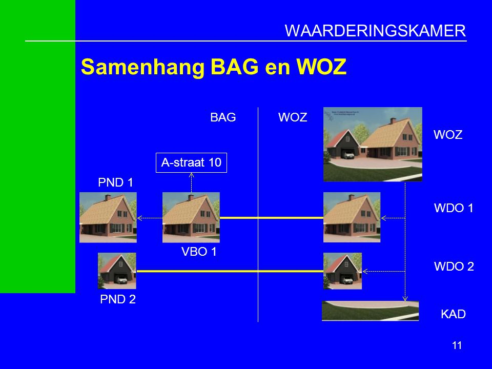 Samenhang BAG en WOZ BAG WOZ WOZ A-straat 10 PND 1 WDO 1 VBO 1 WDO 2