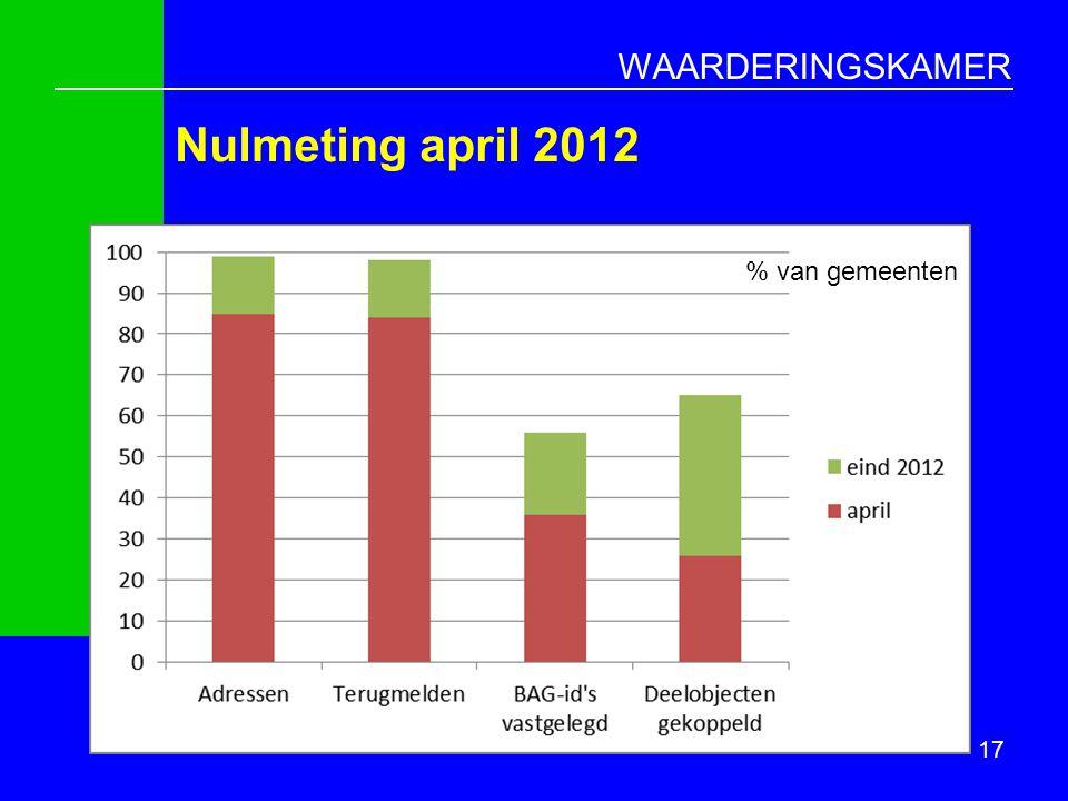 Nulmeting april 2012 % van gemeenten