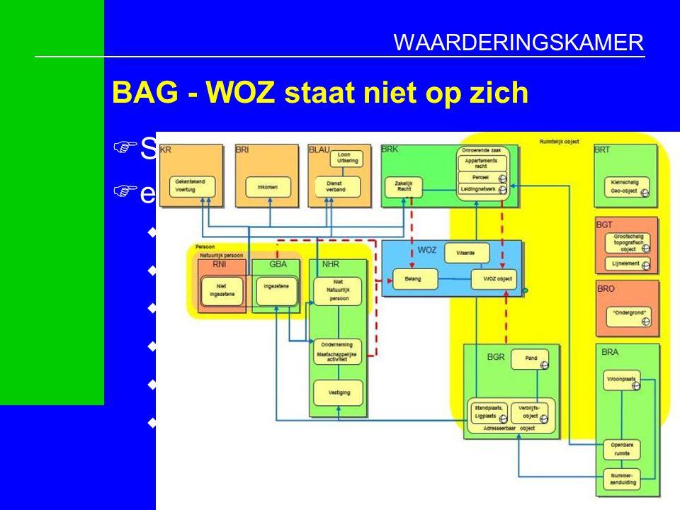 BAG - WOZ staat niet op zich