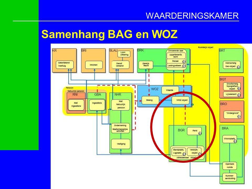 Samenhang BAG en WOZ