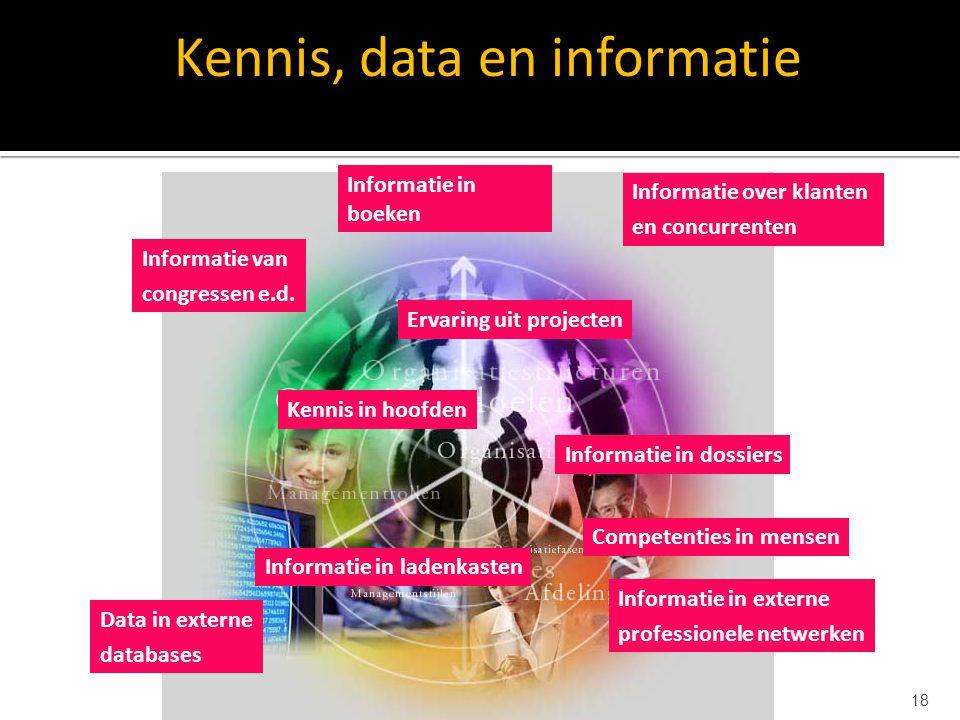 Kennis, data en informatie
