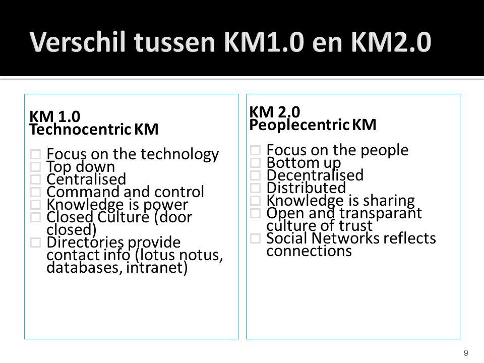 Verschil tussen KM1.0 en KM2.0