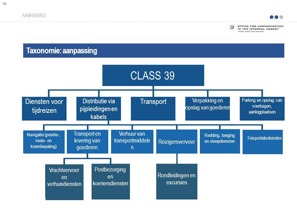 CLASS 39 Taxonomie: aanpassing Diensten voor tijdreizen Transport