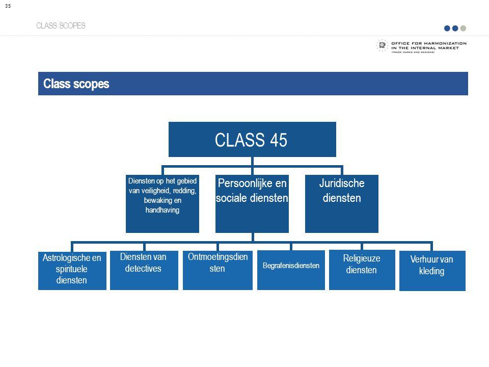 CLASS 45 Class scopes Persoonlijke en sociale diensten