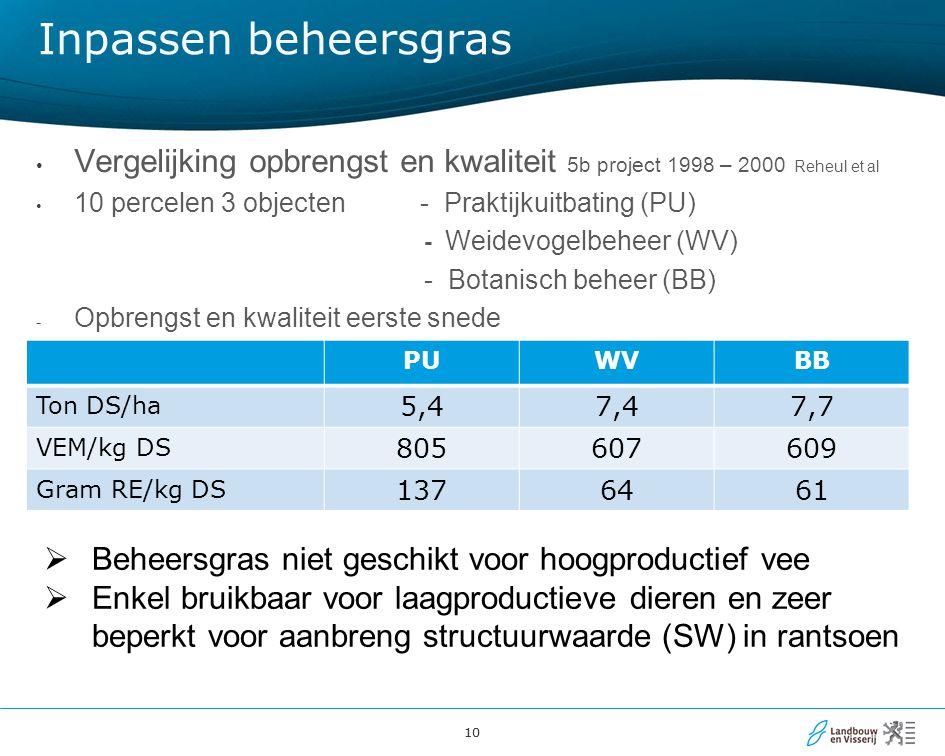 Inpassen beheersgras Vergelijking opbrengst en kwaliteit 5b project 1998 – 2000 Reheul et al. 10 percelen 3 objecten - Praktijkuitbating (PU)
