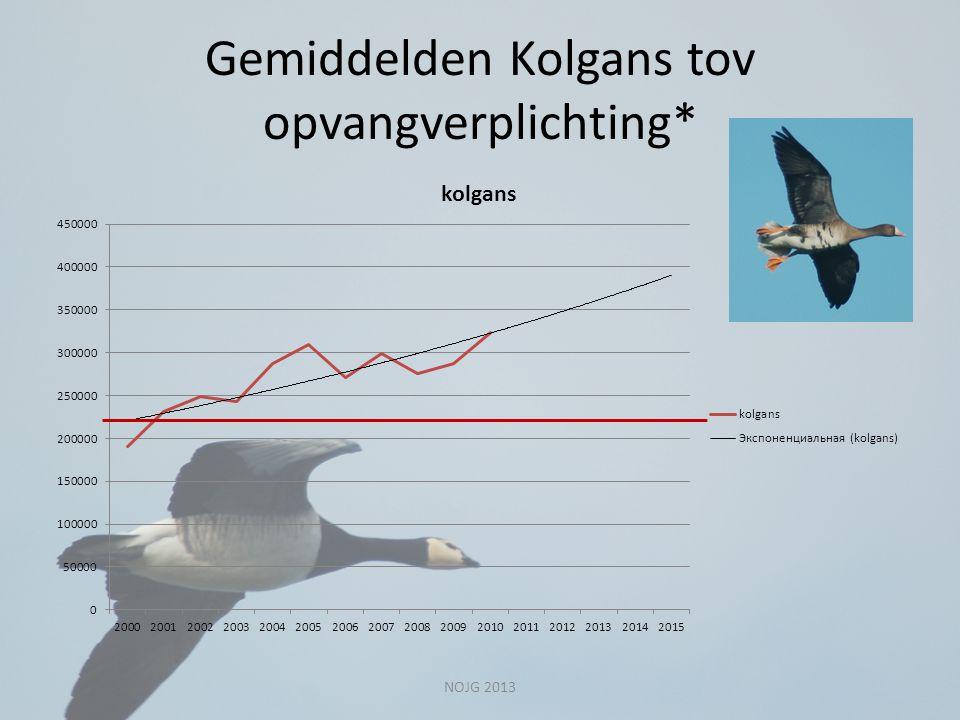 Gemiddelden Kolgans tov opvangverplichting*