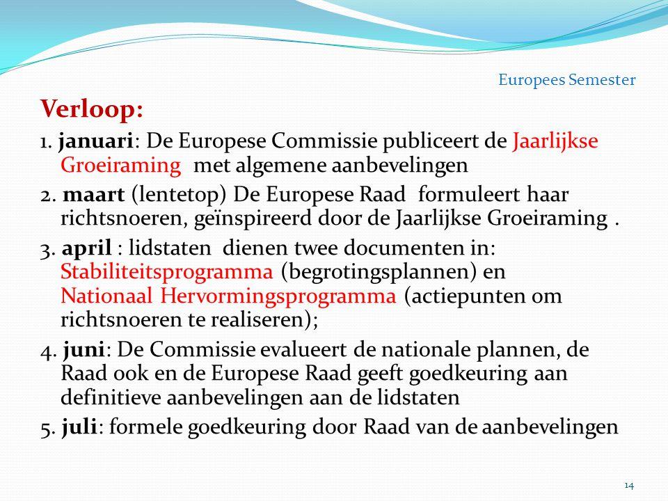 Europees Semester Verloop: 1. januari: De Europese Commissie publiceert de Jaarlijkse Groeiraming met algemene aanbevelingen.