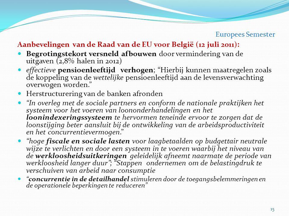 Aanbevelingen van de Raad van de EU voor België (12 juli 2011):