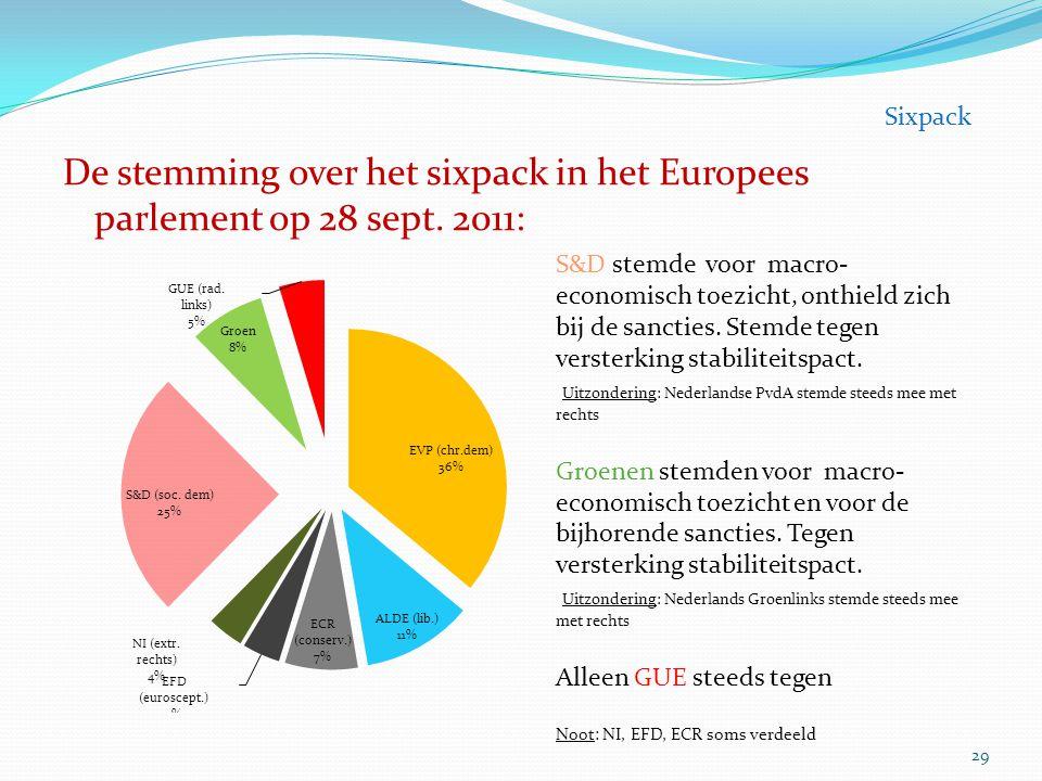 Sixpack De stemming over het sixpack in het Europees parlement op 28 sept. 2011: