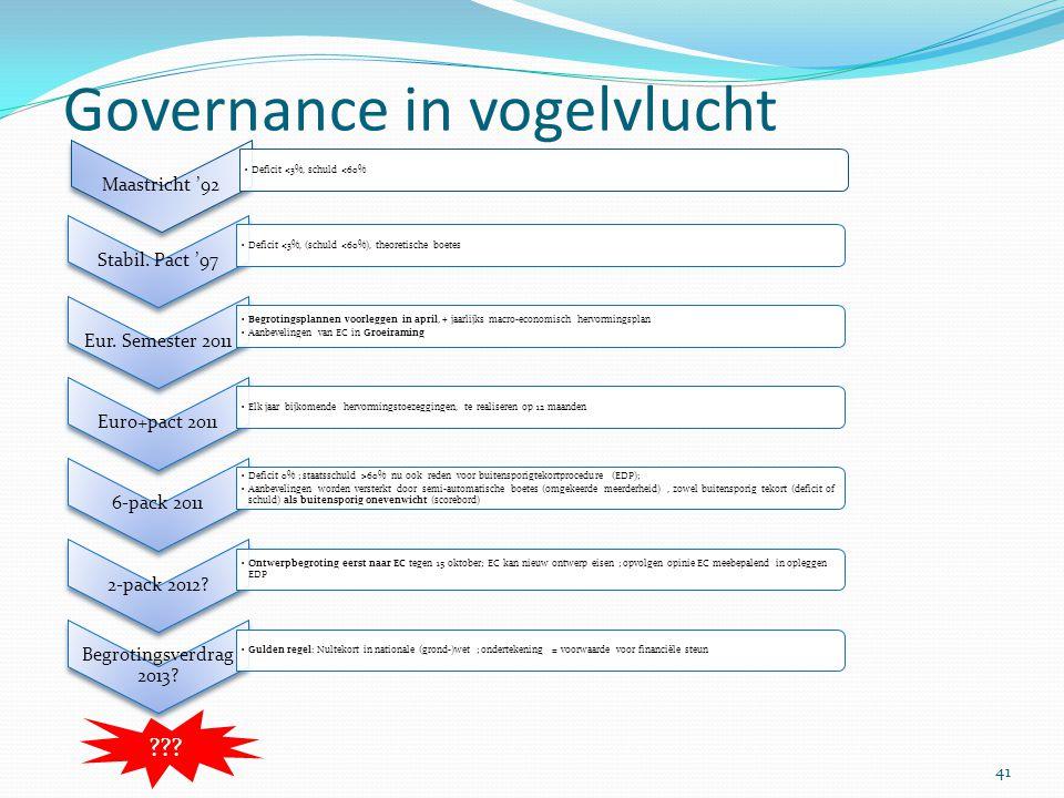 Governance in vogelvlucht