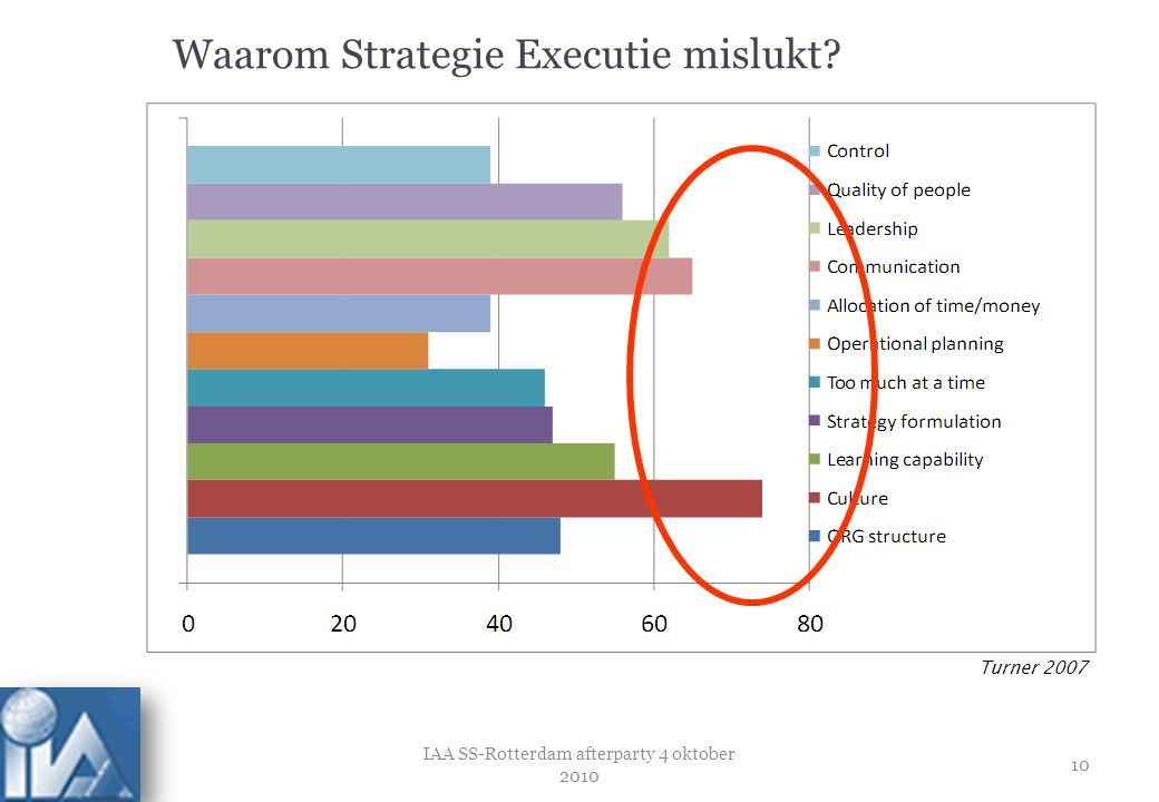 Waarom Strategie Executie mislukt